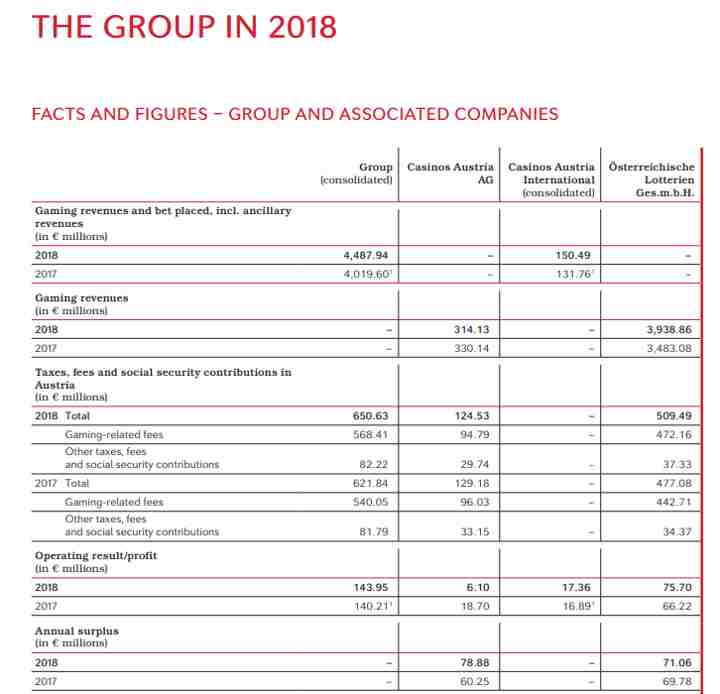 Facts and figures - group and associated companies